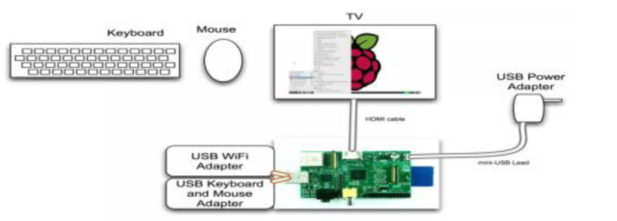 - raspi22 - Building a Hacking Kit with Raspberry Pi and Kali Linux