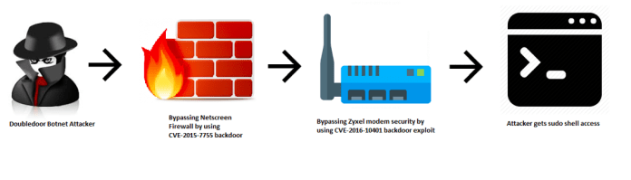 IoT Backdoor