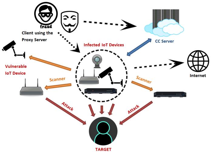 "- mirai bot 0 - Mirai Based Botnet ""OMG"" Turns IoT Device into a Proxy Server"