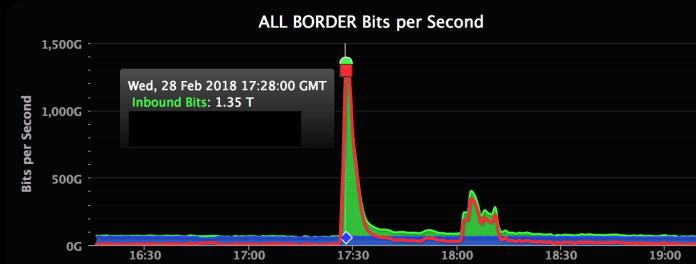 GitHub DDoS attack