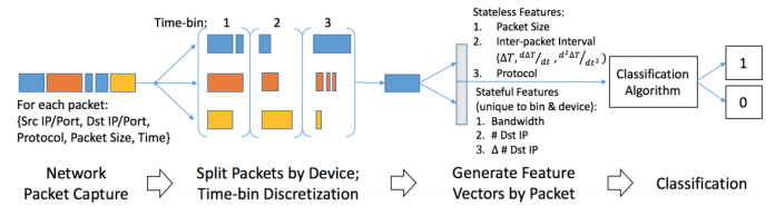 - Iot Detection Pipeline - Machine Learning for Create Real-time IoT DDoS Detection Tool