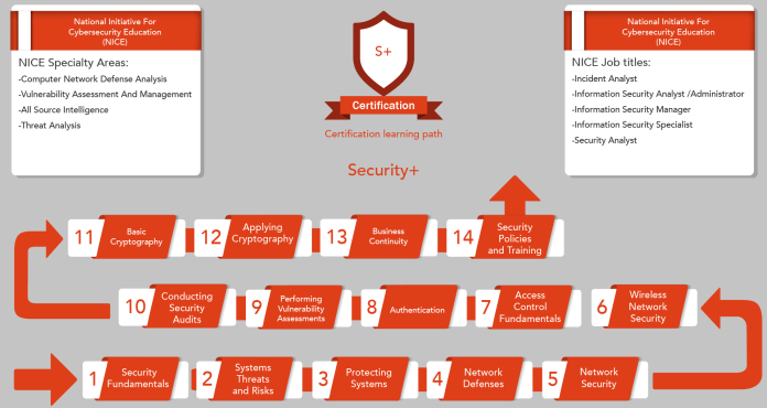 - Security Learning Path 01 1 - Start Your Cyber Security Career with CompTIA Security+ Certification