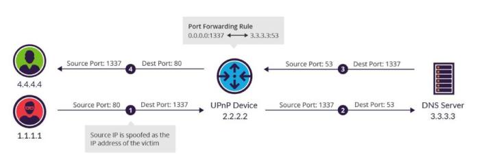 UPnP protocol exploit  - Evasive Amplificationnr8 - Hackers use UPnP Protocol Exploit to Launch Heavy Bandwidth Attacks