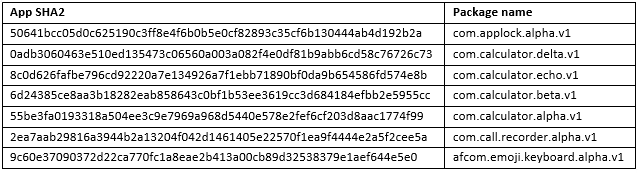 malicious apps reappeared  - Figure 4 - 7 Malicious Apps Reappeared on the Play Store Using Google Icons
