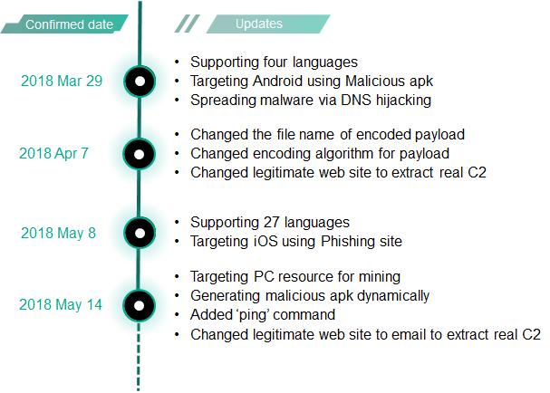 Roaming Mantis  - roaming mantis update 12 - Roaming Mantis DNS hijacking malware Targets Users Globally