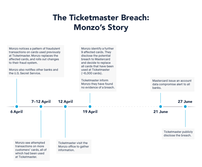 - ticketmaster breach timeline - Ticketmaster Suffers Major Hack Attack Payment Details Stolen