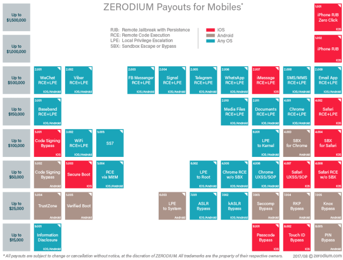 - zerodium prices mobiles - Zerodium Pays Upto $1,500,000 Per Original Zero-day Exploit Submission