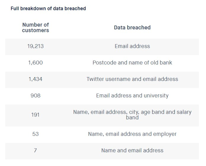 Typeform  - Data affected - Typeform Suffers Data Breach, More than 20,000 User's Affected