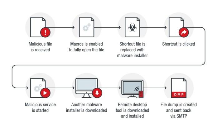 malicious macro  - Figure 1 Malicious Macro Infection chain - Malicious Macro Hijack Your Windows Desktop Shortcuts to Download Malware