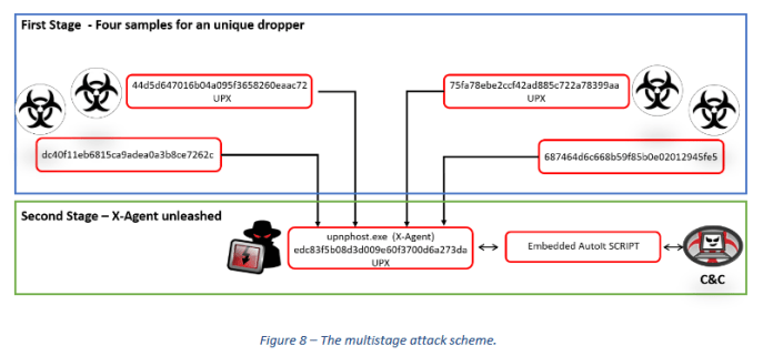 APT28 group  - Multistage Attack - Russia APT28 hacking group Tracked Using a Variant X-Agent