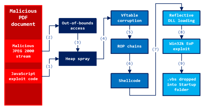 - fig 1 overview exploit process - Double Zero-day Exploit Discovered in same PDF file Affected Adobe & Windows 7