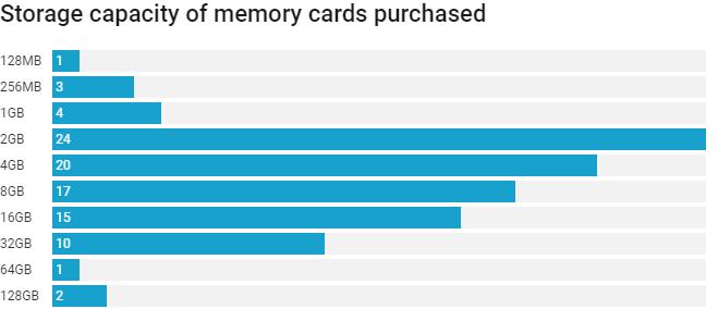Memory card's