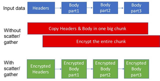- fizz new chart 2 - Facebook Launches Open Source Library Fizz To Enhance TLS 1.3 Protocol