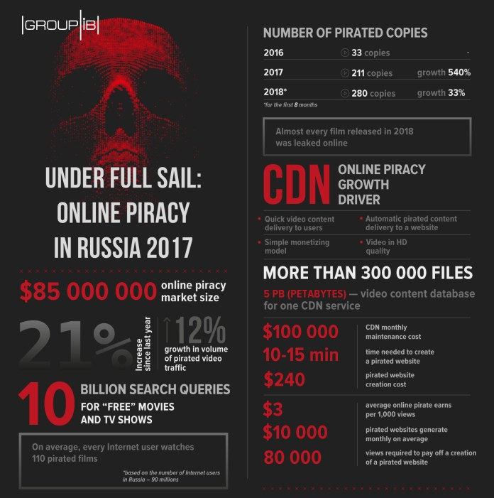 Pirated Movies  - Pirated Movies Russia - Russians are now in the list of Highest Pirated Movies Viewers