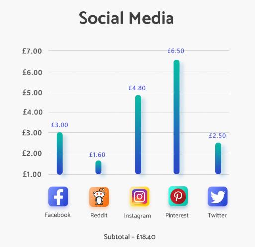 Dark web Markets  - Social Media - Dark Web markets Selling Social Media Logins & Financial Details