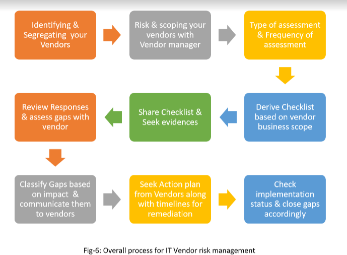 - 6 - Information Security Risks With Vendors/3rd Parties
