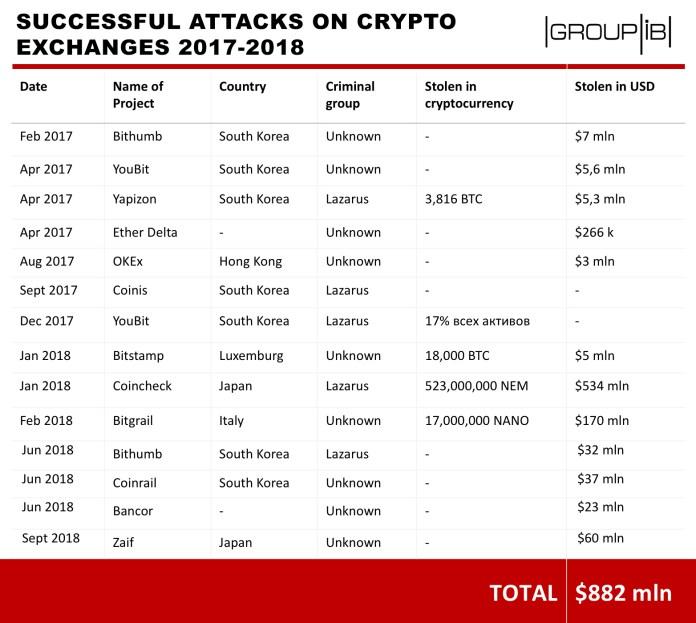 Cryptocurrency Exchanges  - Cryptocurrency Exchanges1 - Hacking Attacks On Cryptocurrency Exchanges Records Loss $882 Million