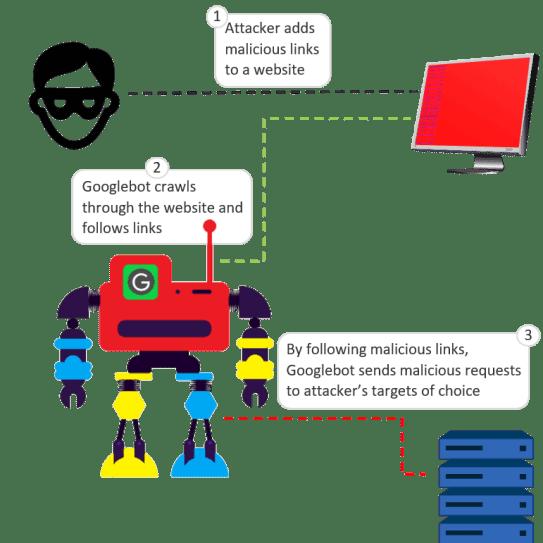 - googlebot - Hackers Abusing Legitimate Googlebot Services to Inject Crypto Malware