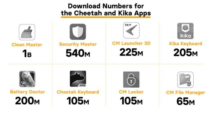 - Apps - 8 Popular apps With 2 Billion Downloads Caught in Ad Fraud Scheme