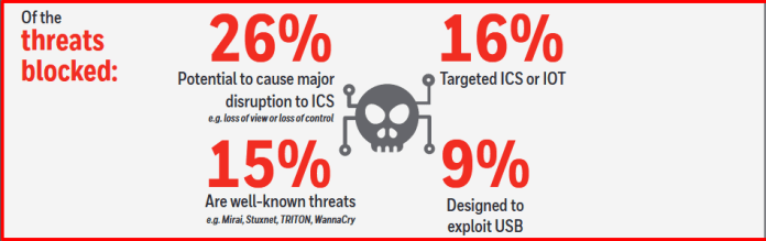 - USB Threat2 - USB Device – Primary Vector of Distribution of Threats