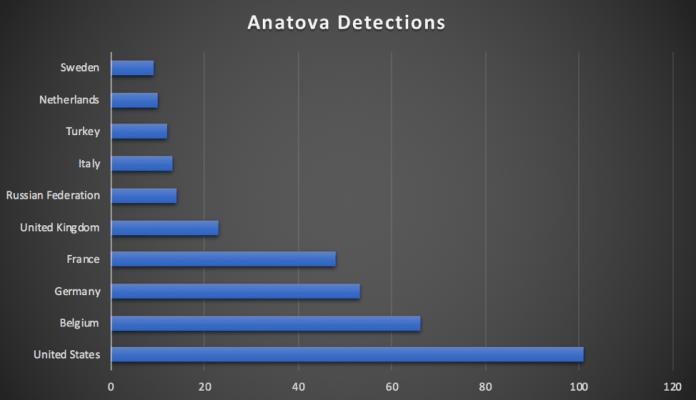 Anatova  - Picture1 1 - A new Ransomware Anatova Which Hides as Game or Application