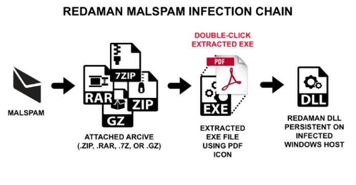 Redaman Banking Malware