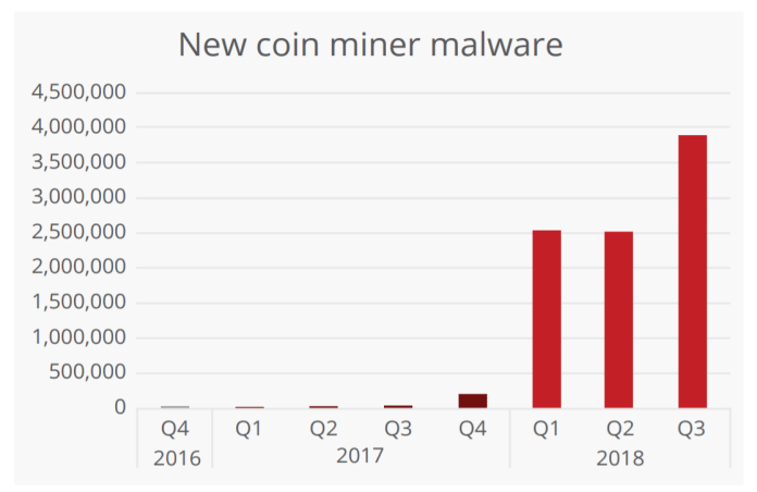new coin mining malware  - crypto mining malware 2 - Crypto Mining Malwares – One of the Most Practiced Attacks During 2018