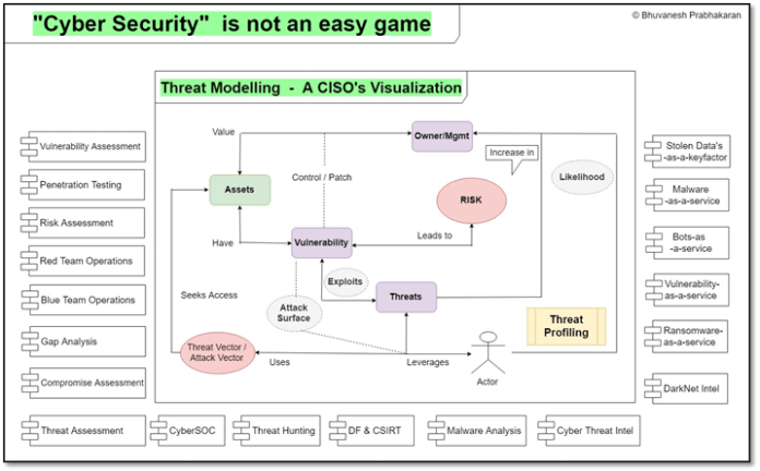 - tm2 1 - Cyber Security is Not an Easy Game for CISO – It's an Absolute End Game!