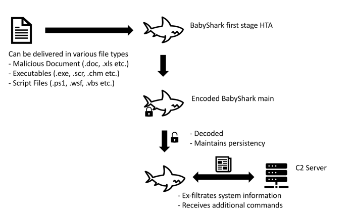 BabyShark malware  - BabyShark1 - BabyShark Malware Delivered through Malicious Excel Macro Documents
