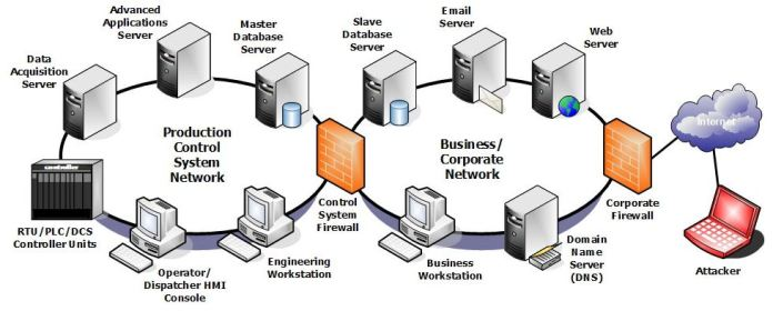 - Network Classify - SOC Third Defense Phase – Understanding Your Organization Assets
