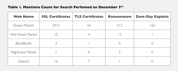 SSL/TLS certificates  - Adds4 - Hackers Purchasing Abused SSL/TLS certificates From Dark Web Markets