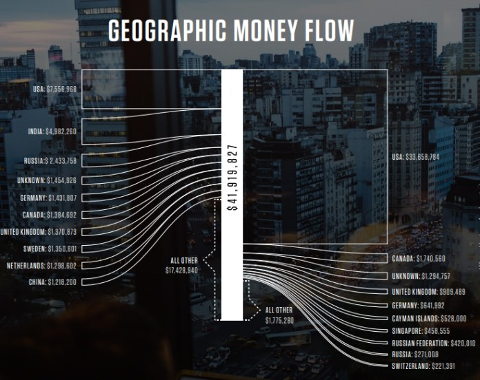 hacker report  - Money flow - Hackers Earned More Than $19 Million in 2018