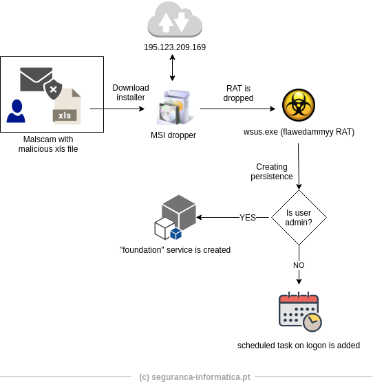 - fla - Hackers Launch FlawedAmmyy Malware Via Undetected MS Excel Macros