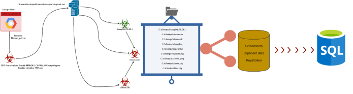 - attack chain - Google Sites abused to host Malware that used To Steal the Data