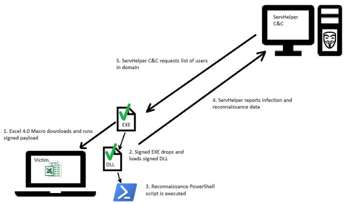 - flow - TA505 APT Hackers Launching ServHelper Backdoor Malware