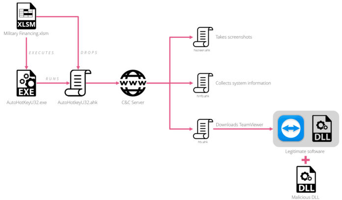 TeamViewer   - infection chain 1 - Hackers using weaponized TeamViewer to Attack Government Networks