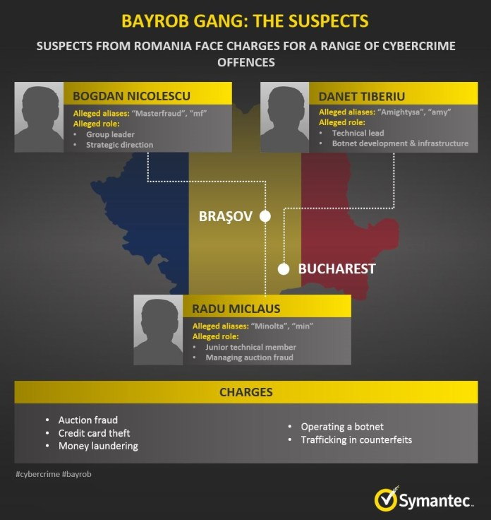 Bayrob group  - info - Hackers of Bayrob group Convicted for Infecting 400,000 Computers