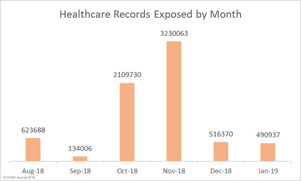 - healthcare data breaches january 2019 records - Top Reasons Let Hackers Compromise the Healthcare Industry that Leads to Data Breaches
