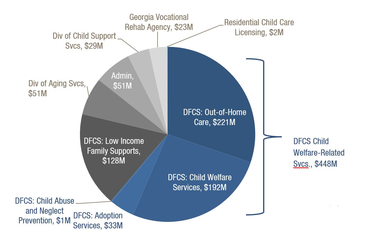 Overview Fiscal Year Budget For Human Services