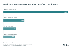 A graph showing that health insurance is the most valuable benefit to employees.