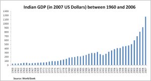 India's GDP between 1960 and 2007