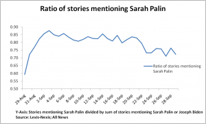 Ratio of News stories by day covering Sarah Palin and Joseph Biden