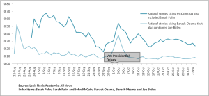 Ratio of stories citing John McCain that also cited Sarah Palin vis-a-vis Ratio of stories citing Barack Obama that also mentioned Joe Biden
