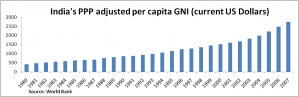 India's per capita GNI (PPP adjusted) between 1960 and 2007