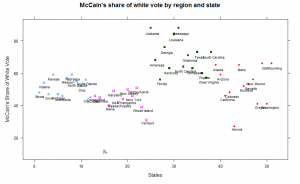 McCain share of white vote by state, and by region