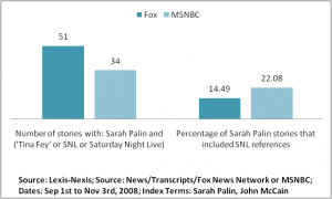 Palin's coverage: MSNBC and Fox