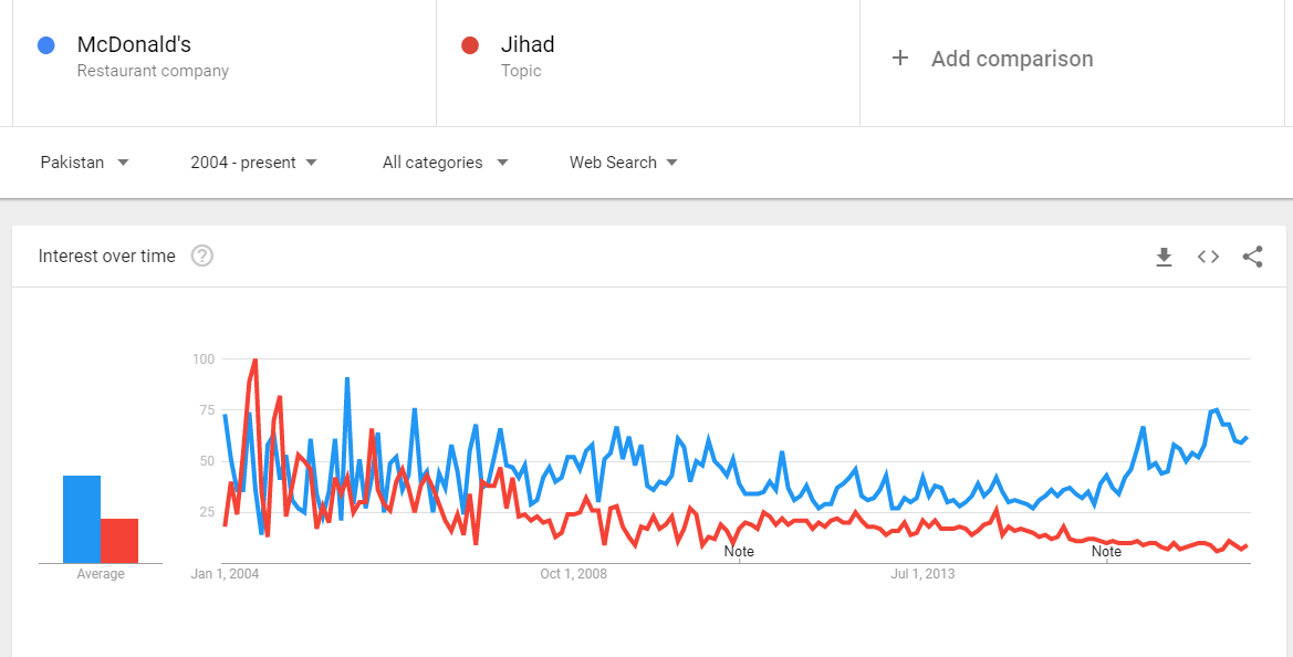 So how does the search volume for McDonald's and jihad compare in Pakistan?  Look here for the answer. (I know Barber's McWorld != McDonald's.)