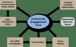 community-engagement-figure