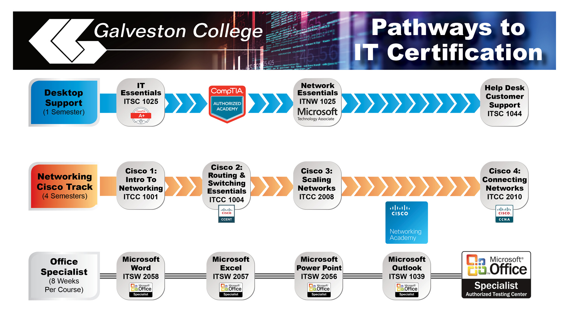 Cisco Networking Academy Galveston College