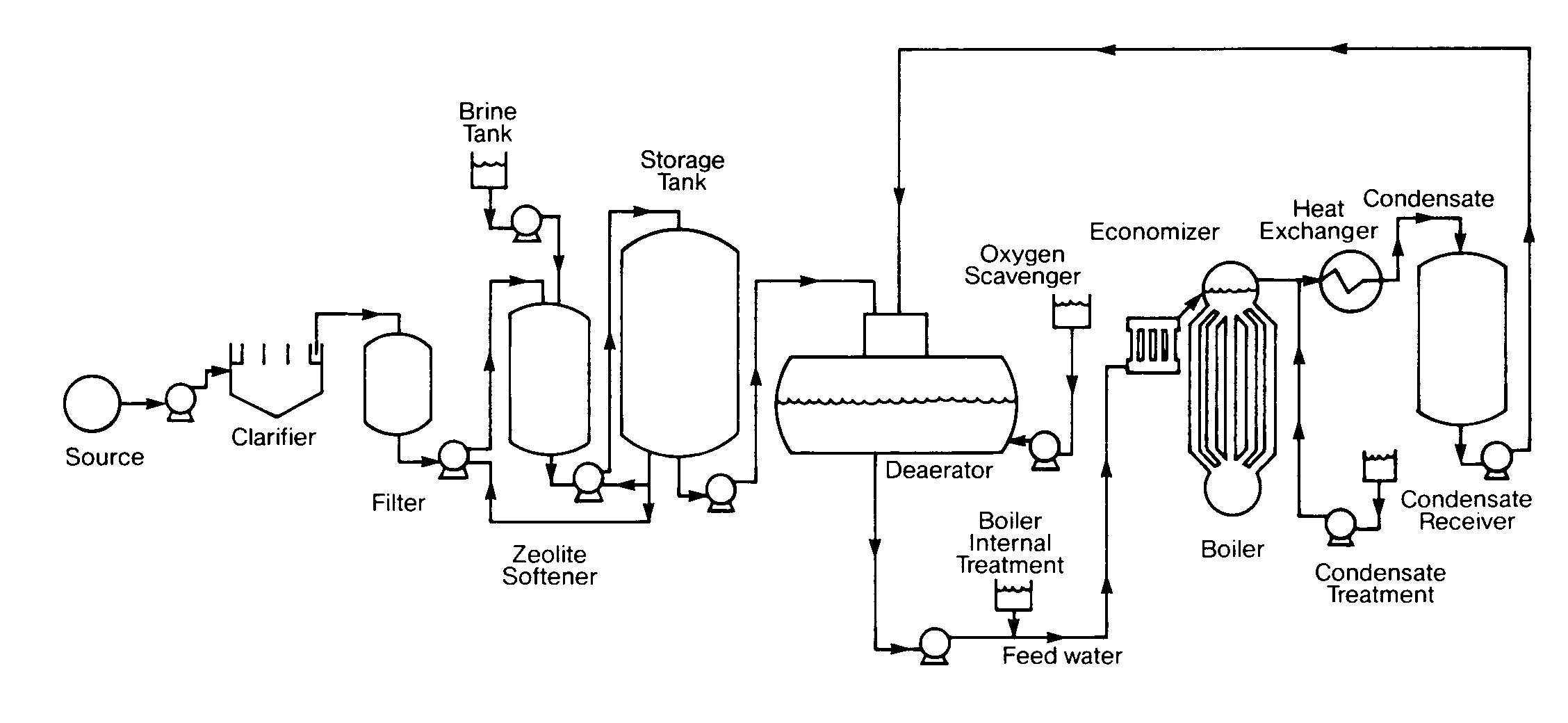 Steam Boiler Piping Schematic